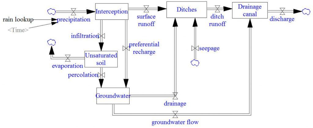 climate_scenarios_simple