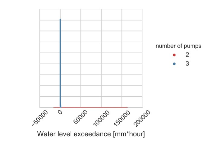 fig2_1cumulativemaxwaterlevelexceedance_2energyused_by_numberofpumps_a