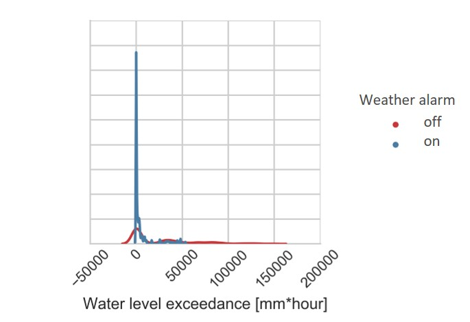 fig2_1cumulativemaxwaterlevelexceedance_2energyused_by_scenarioswitch_a