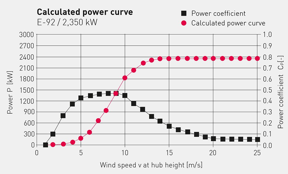 power_curve_e92